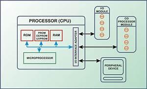 Plc Cpu Block Diagram 01  U2013 New