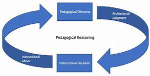 A Model Of Pedagogical Reasoning