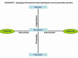 Linking Two Personality Dimensions Differentiates