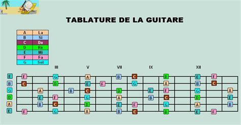 comment trouver les notes sur le manche de la guitare