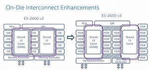 The Magic Inside the Uncore - Intel Xeon E5 Version 3: Up ...