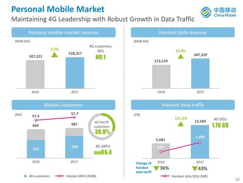 china mobile ltd china mobile limited 2017 q4 results earnings call