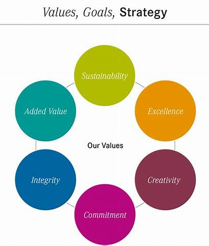Goals Values Corporate Strategy Symrise Company Diagram