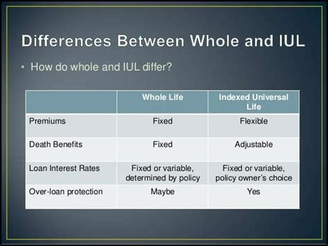 Apply now for your insurance policy. The Good, the Bad and Universal Life Insurance Vs Whole Life