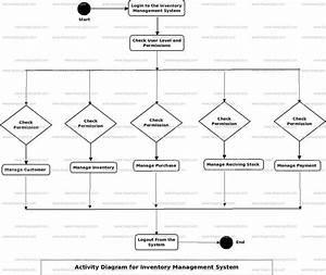 Inventory Management System Activity Uml Diagram