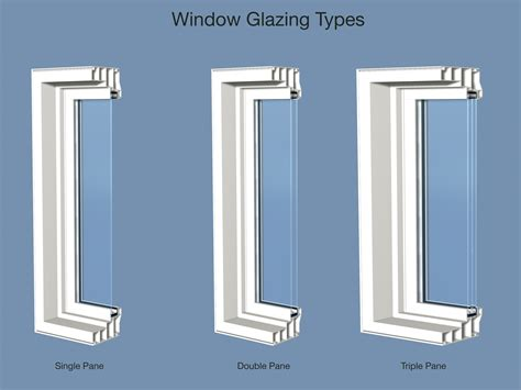 Triple Pane Windows R5 Rating A Blog Post  Ringer Windows