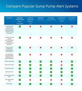 Compare Sump Pump Alarm Systems
