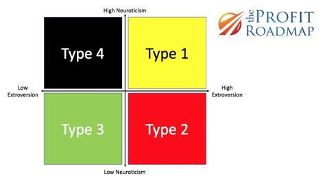 Before You Get The 4 Personality Types, You Need The Big 2