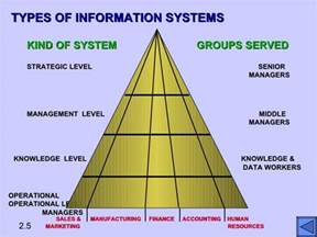 What Type Of Information Should Be On A Resume by Types Of Information Systems