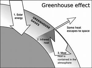 Is Global Warming Caused By Water Vapor Worksheet