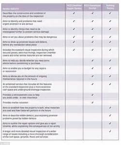 Building Survey Report Example