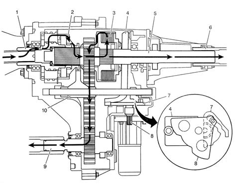 Transfer Case Tech The Nvg Theory Operation