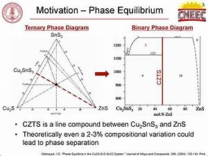 Identification Of Defects And Secondary Phases In