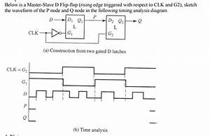 Positive Edge Triggered Master Slave D Flip Flop Timing Diagram