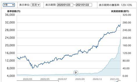S&p kensho autonomous vehicles index