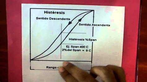 histeresis youtube