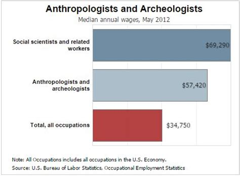 forensic anthropology salary heres