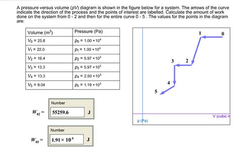 Work On A Pv Diagram by Solved A Pressure Versus Volume Pv Diagram Is Shown In