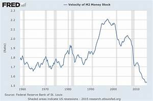 Velocity Of Money  U2013 Charts Updated Through January 30  2015