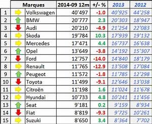 Marque De Voiture Commencant Par T : march automobile suisse 2014 t3 3 3 ~ Maxctalentgroup.com Avis de Voitures