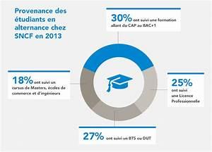 Alternance Rh Ile De France : avec l cole des m tiers sncf montez dans le bon wagon ~ Dailycaller-alerts.com Idées de Décoration
