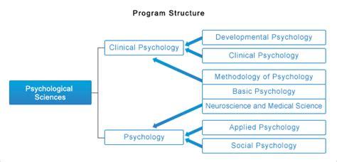 graduate school  psychological sciences graduate