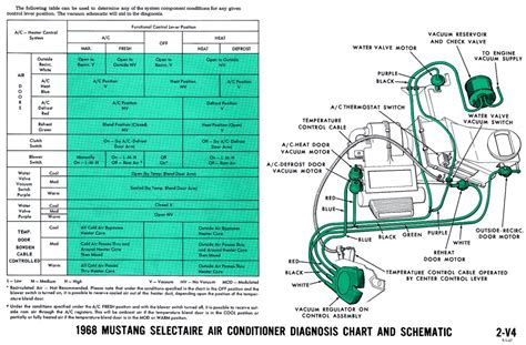 1968 Mustang Air Conditioning Wiring Diagram by 1968 Mustang Wiring Diagrams And Vacuum Schematics