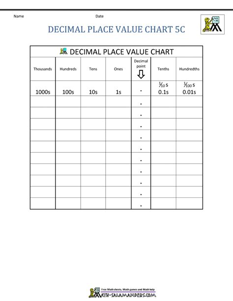 Place Value Chart Including Decimals