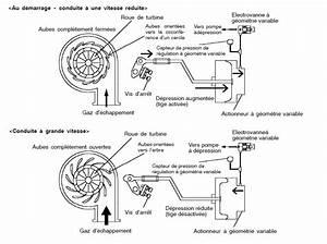 Symptome Turbo Hs : symptome capteur de pression de suralimentation hs changer capteur de pression de ~ Medecine-chirurgie-esthetiques.com Avis de Voitures