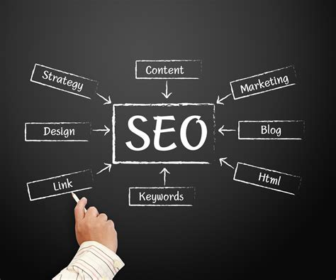 Seo Marketing by Changes Guidance On Seo Ranking Quality Link
