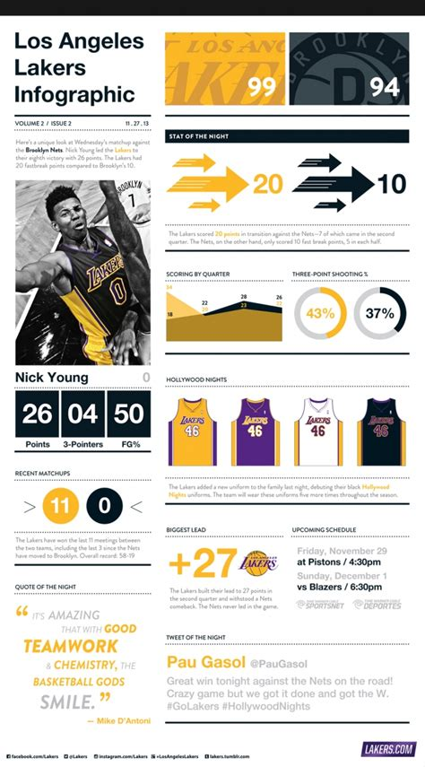 lakers infographics los angeles lakers