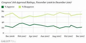 Update on Ratings of Bush, Congress