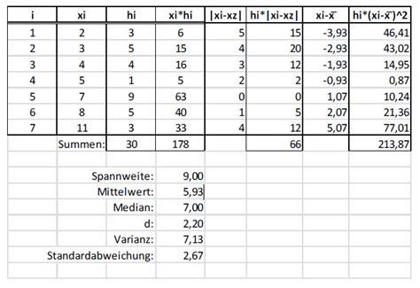 spannweite holzbalken berechnen mittlere abweichung berechnen daten und zufall die