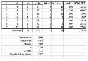 Kumulierte Häufigkeit Berechnen : spannweite mittlere absolute abweichung bez auf median varianz standardabweichung ~ Themetempest.com Abrechnung