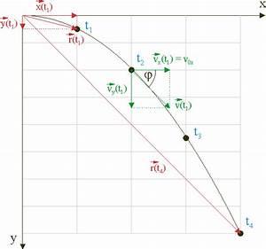 Freier Fall Geschwindigkeit Berechnen : waagerechter und schr ger wurf leifi physik ~ Themetempest.com Abrechnung