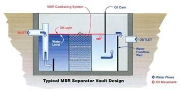 Oil Water Separator Photos