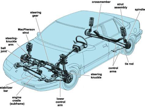 car rear suspension blog suspirodovento rear suspension types in mass