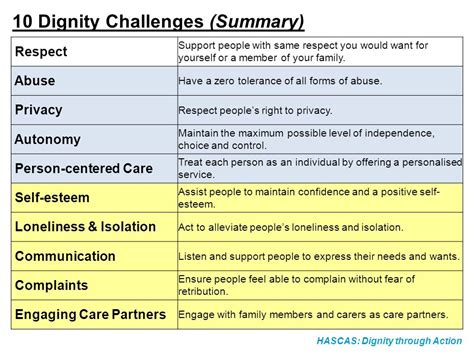 The Dignity Challenges  Ppt Video Online Download