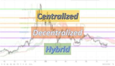 3 Different Types Of Cryptocurrency Exchanges