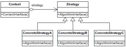 template method pattern strategy net design pattern in c and vb dofactory