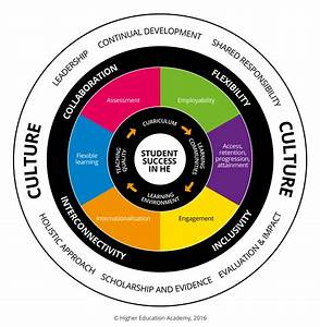 Enhancing Student Success In Higher Educationstrategic