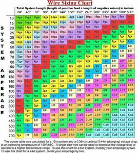 Automotive Wire Size Chart