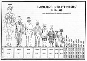 Early German Immigration to America