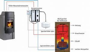 Kaminofen Mit Wasser : wasserf hrender kamin heizung l ftung solar ~ Michelbontemps.com Haus und Dekorationen