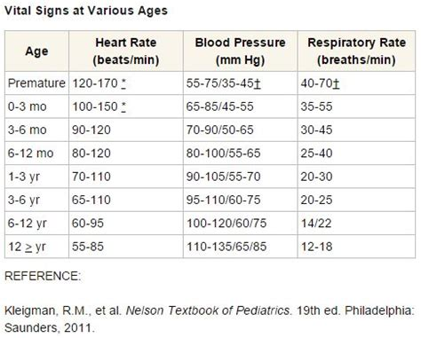 normal range of rate normal range of rate 28 images pediatric health kit for gift temperature pulse respirations