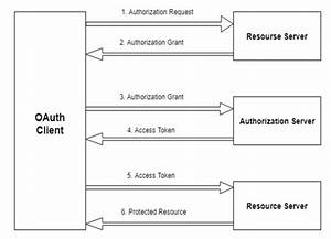 Single Sign On  Sso  Using Oauth