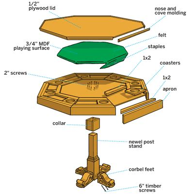 octagon game table plans round poker table blueprints plans diy free download porch