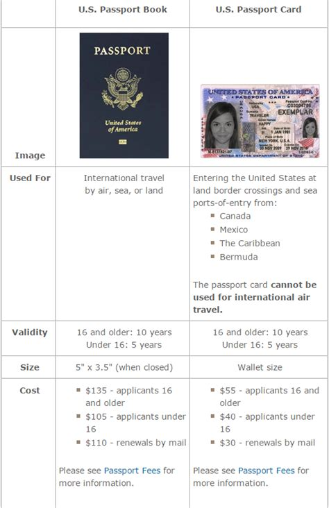 Check spelling or type a new query. Do i need a passport book and card > donkeytime.org