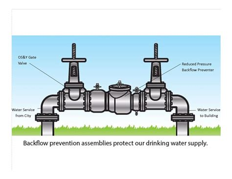 list of synonyms and antonyms of the word backflow