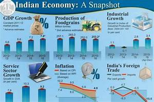 Economic Survey predicts India's GDP growth will be 7
